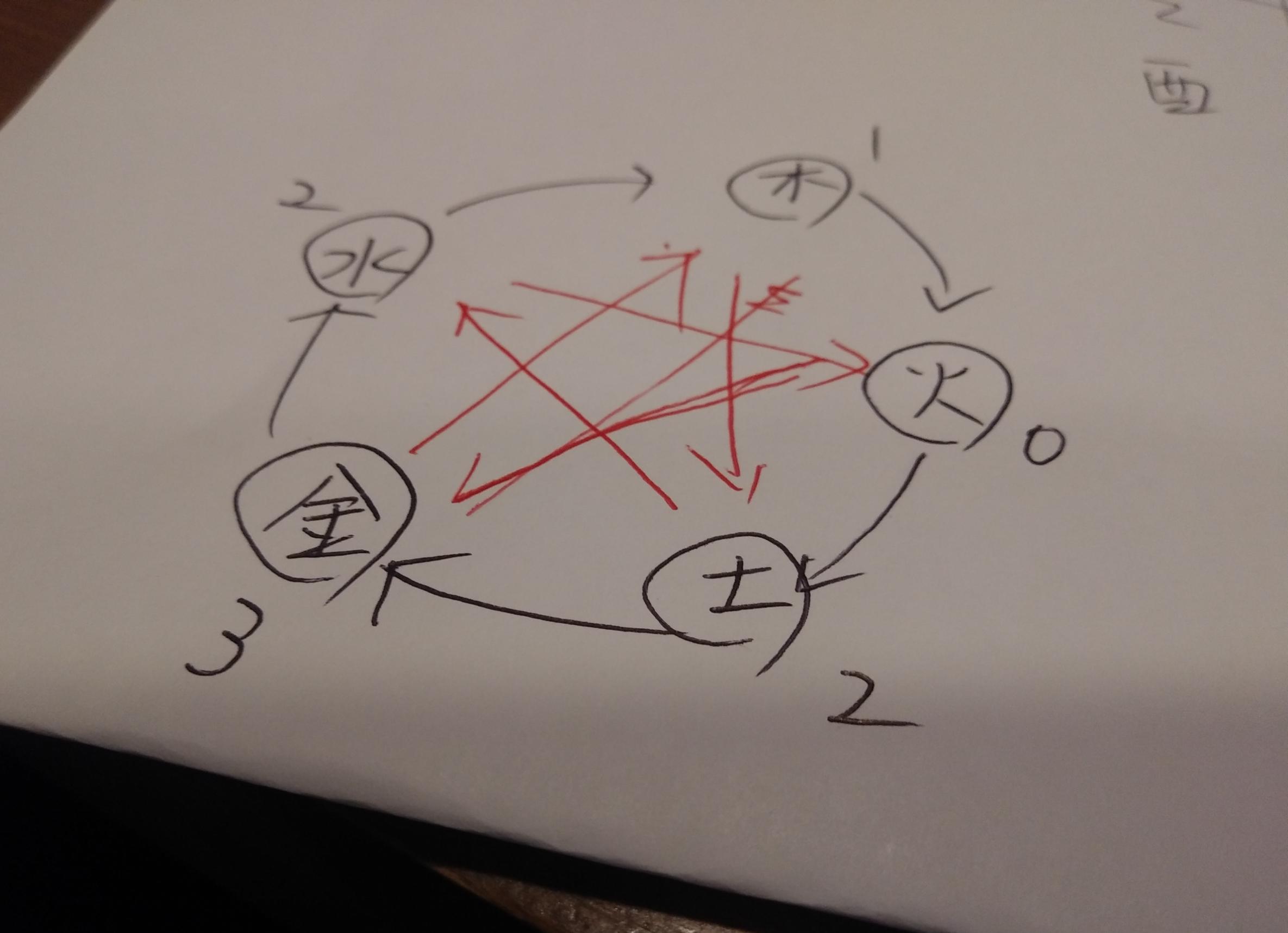陰陽五行占星術